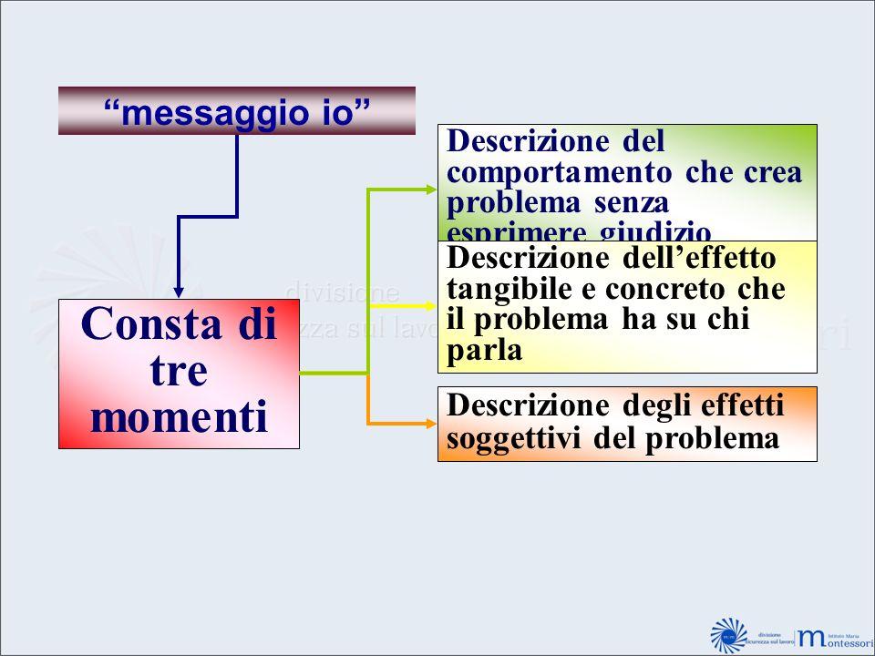 messaggio io Consta di tre momenti Descrizione del comportamento che crea problema senza esprimere giudizio Descrizione delleffetto tangibile e concre