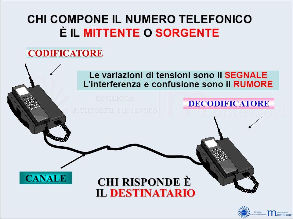 CHI COMPONE IL NUMERO TELEFONICO È IL MITTENTE O SORGENTE CODIFICATORE Le variazioni di tensioni sono il SEGNALE Linterferenza e confusione sono il RU
