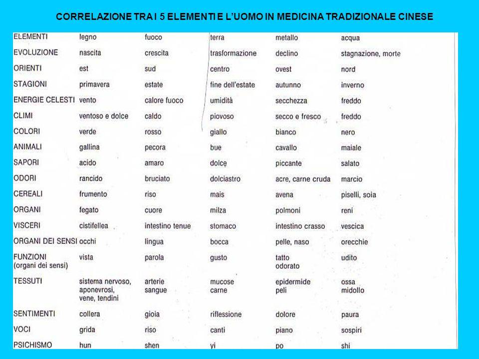 CORRELAZIONE TRA I 5 ELEMENTI E LUOMO IN MEDICINA TRADIZIONALE CINESE