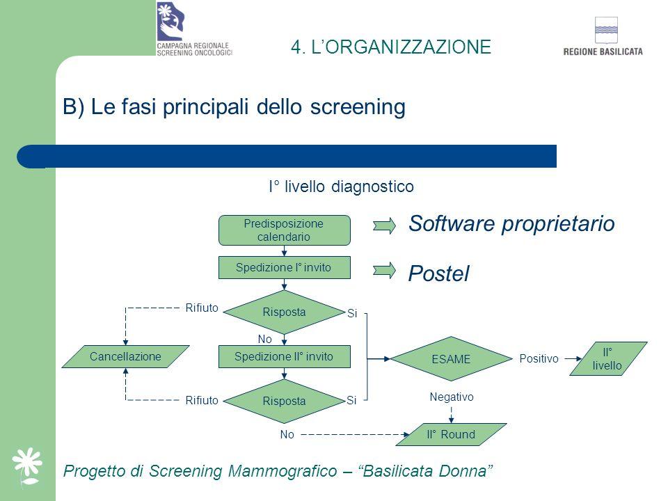 Progetto di Screening Mammografico – Basilicata Donna A) Struttura organizzativa del progetto Esecuzione esami nei comuni non coperti dalle strutture