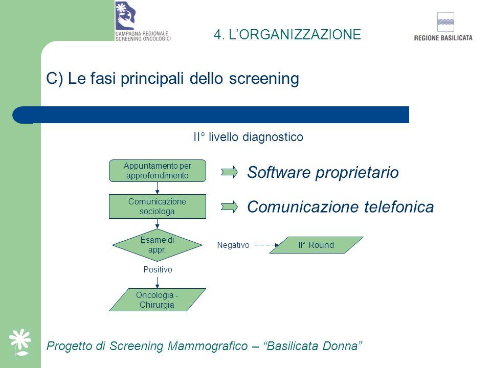 Progetto di Screening Mammografico – Basilicata Donna B) Le fasi principali dello screening Predisposizione calendario Spedizione I° invito II° livell