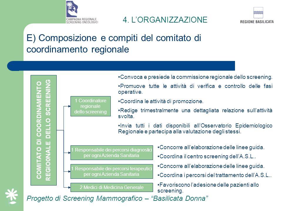 Progetto di Screening Mammografico – Basilicata Donna D) Livelli di responsabilità e attività principali COMITATO DI COORDINAMENTO DELLO SCREENING Coo