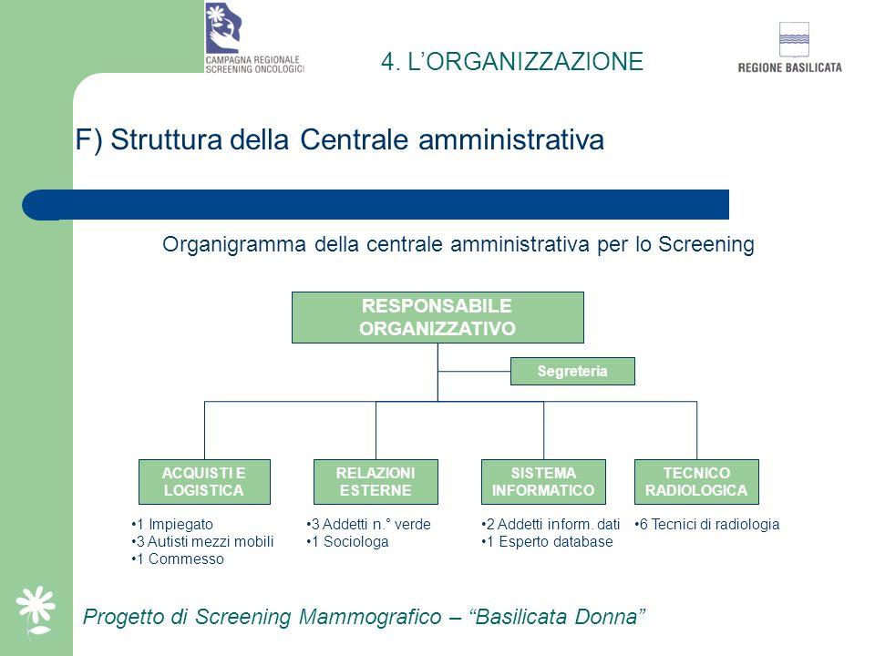 Progetto di Screening Mammografico – Basilicata Donna E) Composizione e compiti del comitato di coordinamento regionale 1 Coordinatore regionale dello