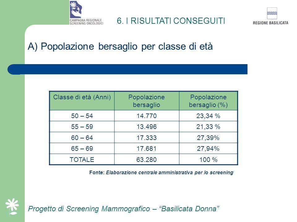 Progetto di Screening Mammografico – Basilicata Donna C) Comunicazione medici di base Comunicazione preventiva ai medici di base effettuata dalla segr