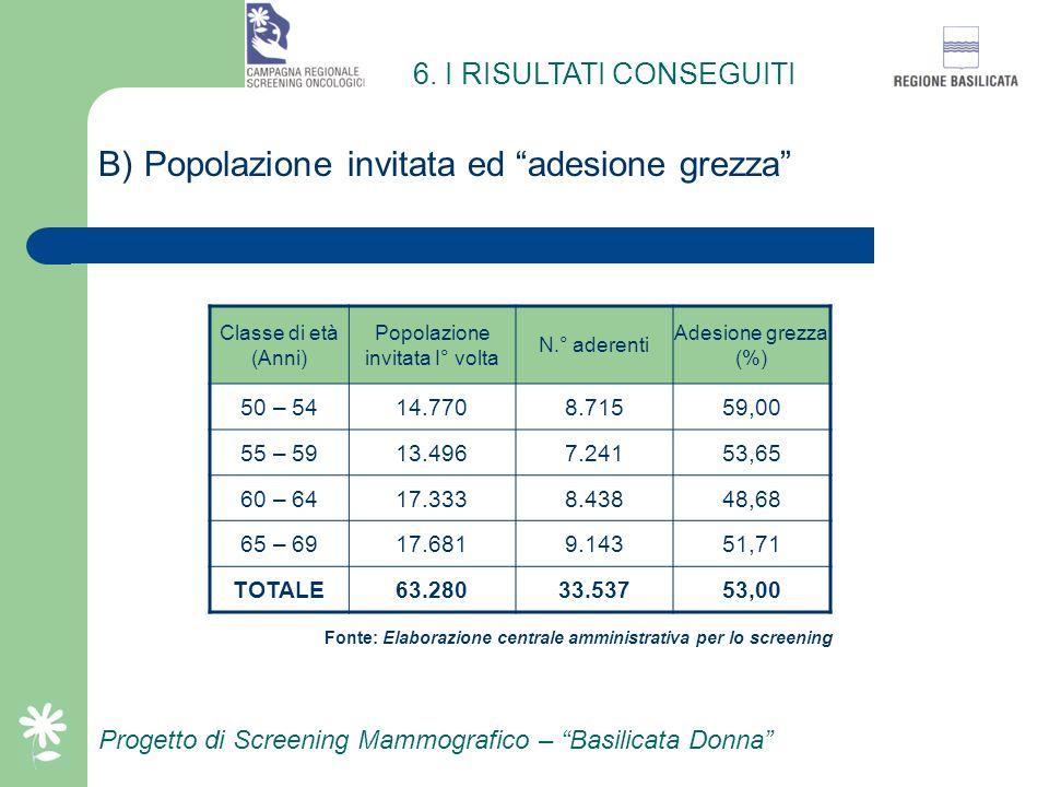 Progetto di Screening Mammografico – Basilicata Donna A) Popolazione bersaglio per classe di età 6. I RISULTATI CONSEGUITI Classe di età (Anni)Popolaz