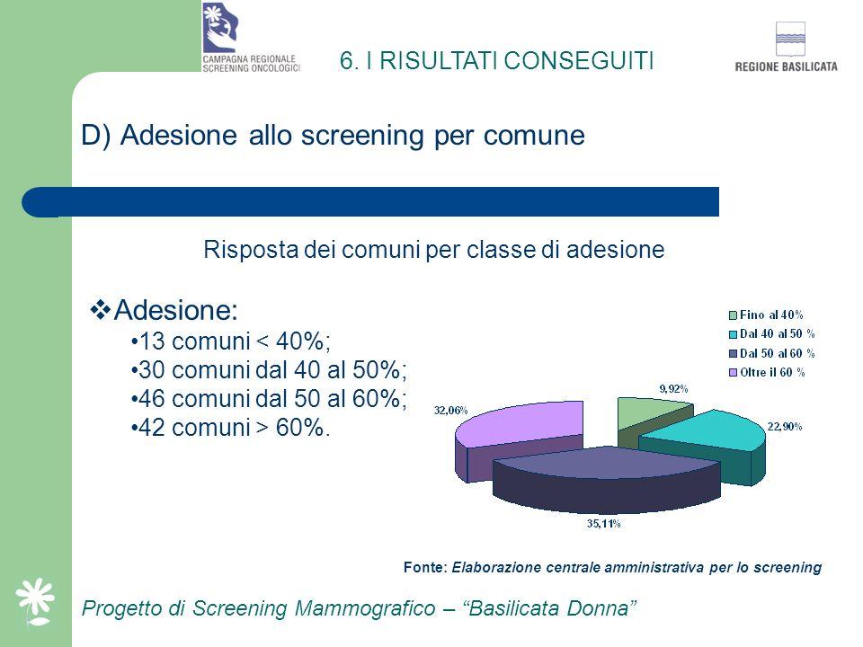 Progetto di Screening Mammografico – Basilicata Donna C) Popolazione invitata ed adesione corretta Classe di età (Anni) Popolazione invitata N.° invit