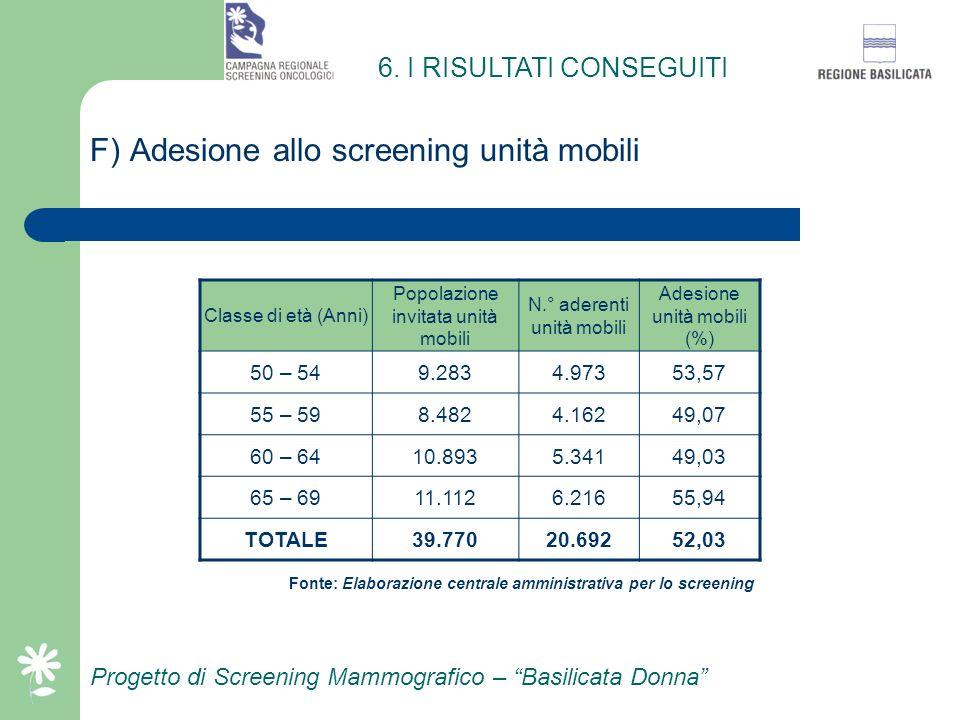 Progetto di Screening Mammografico – Basilicata Donna E) Adesione allo screening sedi fisse Classe di età (Anni) Popolazione invitata sedi fisse N.° a