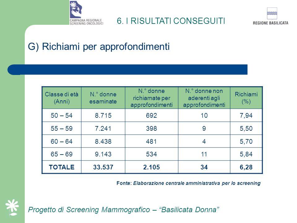 Progetto di Screening Mammografico – Basilicata Donna F) Adesione allo screening unità mobili Classe di età (Anni) Popolazione invitata unità mobili N