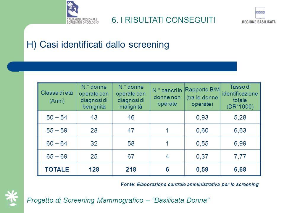 Progetto di Screening Mammografico – Basilicata Donna G) Richiami per approfondimenti Classe di età (Anni) N.° donne esaminate N.° donne richiamate pe