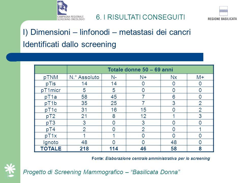 Progetto di Screening Mammografico – Basilicata Donna H) Casi identificati dallo screening Classe di età (Anni) N.° donne operate con diagnosi di beni