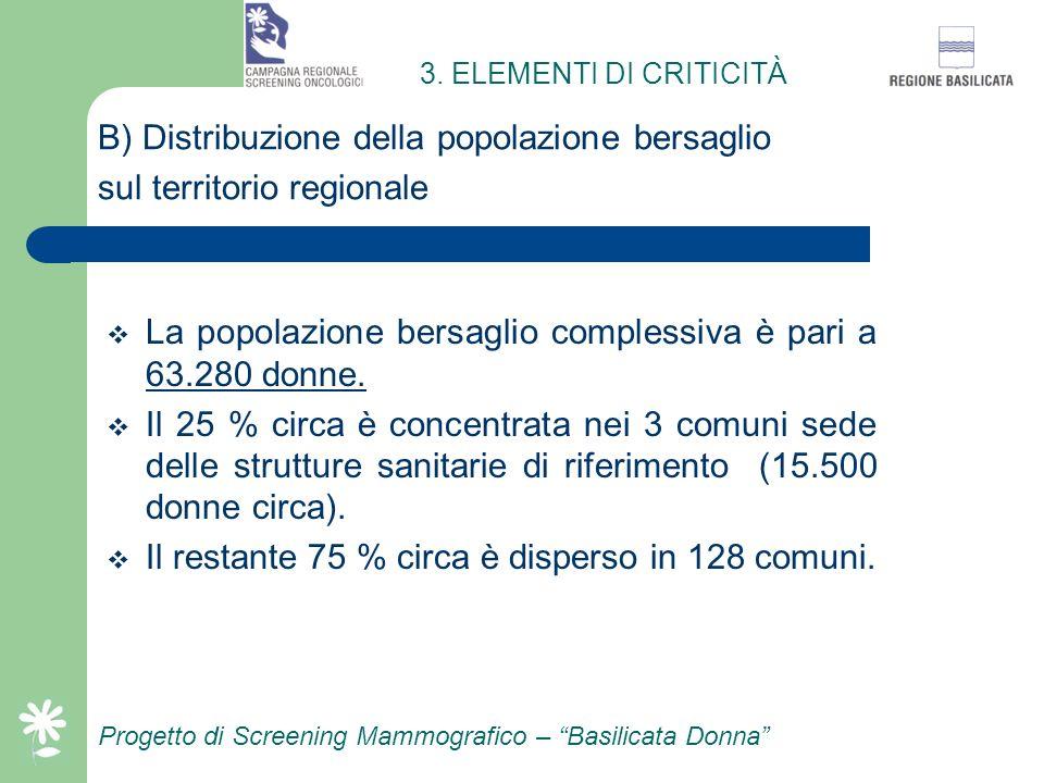 La Basilicata ha una estensione territoriale di circa 10.000 Kmq e conta, in totale, 131 comuni. Progetto di Screening Mammografico – Basilicata Donna