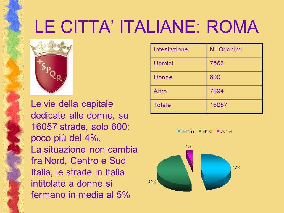 LE CITTA ITALIANE: ROMA IntestazioneN° Odonimi Uomini7563 Donne600 Altro7894 Totale16057 Le vie della capitale dedicate alle donne, su 16057 strade, solo 600: poco più del 4%.