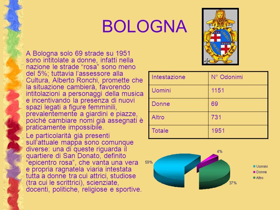 BOLOGNA A Bologna solo 69 strade su 1951 sono intitolate a donne, infatti nella nazione le strade rosa sono meno del 5%; tuttavia lassessore alla Cult