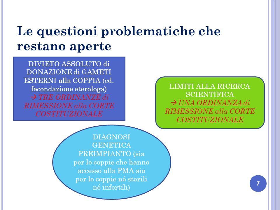 Le questioni problematiche che restano aperte 7 DIVIETO ASSOLUTO di DONAZIONE di GAMETI ESTERNI alla COPPIA (cd.