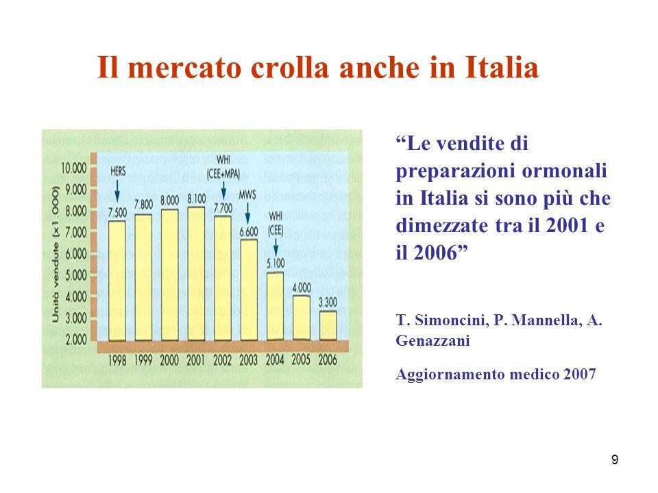 9 Il mercato crolla anche in Italia Le vendite di preparazioni ormonali in Italia si sono più che dimezzate tra il 2001 e il 2006 T.