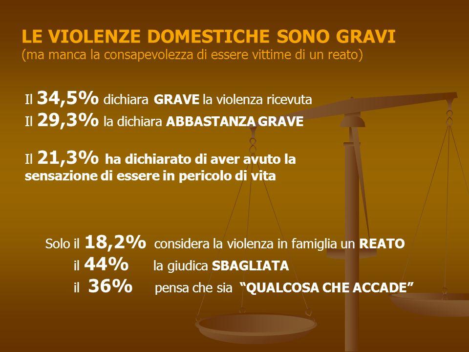 LE VIOLENZE DOMESTICHE SONO GRAVI (ma manca la consapevolezza di essere vittime di un reato) Il 34,5% dichiara GRAVE la violenza ricevuta Il 29,3% la