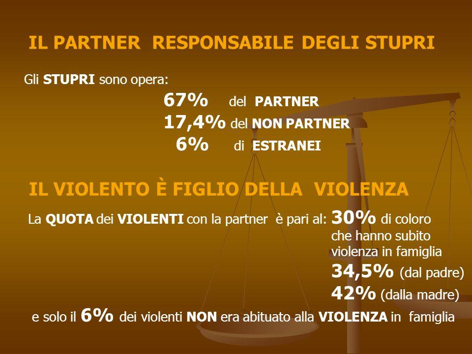 IL PARTNER RESPONSABILE DEGLI STUPRI Gli STUPRI sono opera: 67% del PARTNER 17,4% del NON PARTNER 6% di ESTRANEI IL VIOLENTO È FIGLIO DELLA VIOLENZA L