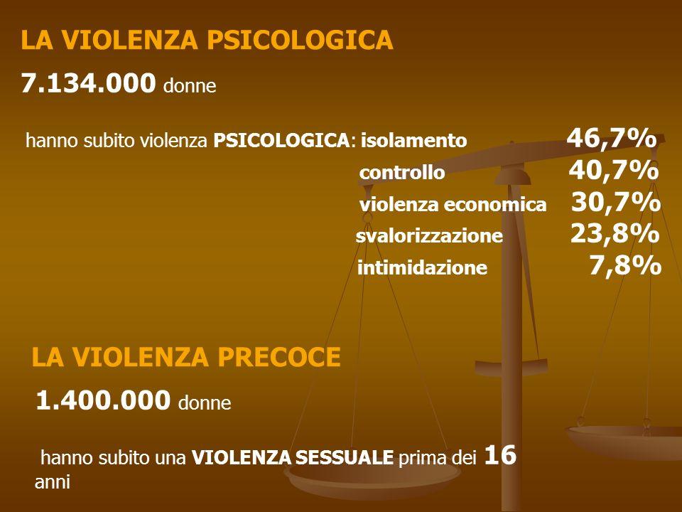 LA VIOLENZA PSICOLOGICA LA VIOLENZA PRECOCE 7.134.000 donne hanno subito violenza PSICOLOGICA: isolamento 46,7% controllo 40,7% violenza economica 30,