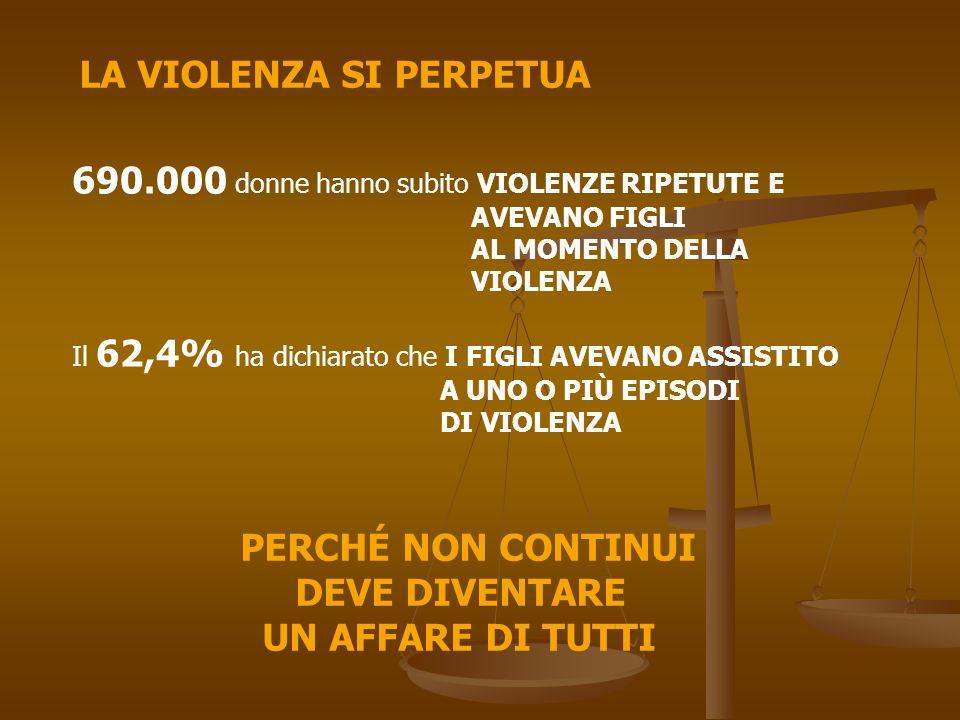 LA VIOLENZA SI PERPETUA 690.000 donne hanno subito VIOLENZE RIPETUTE E AVEVANO FIGLI AL MOMENTO DELLA VIOLENZA Il 62,4% ha dichiarato che I FIGLI AVEV