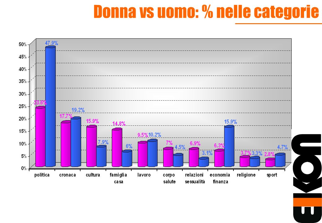 Donna vs uomo: % nelle categorie