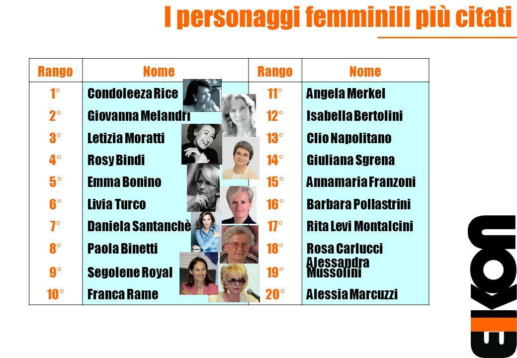 I personaggi femminili più citati Rango NomeRangoNome 1°Condoleeza Rice11°Angela Merkel 2°Giovanna Melandri12°Isabella Bertolini 3°Letizia Moratti13°C