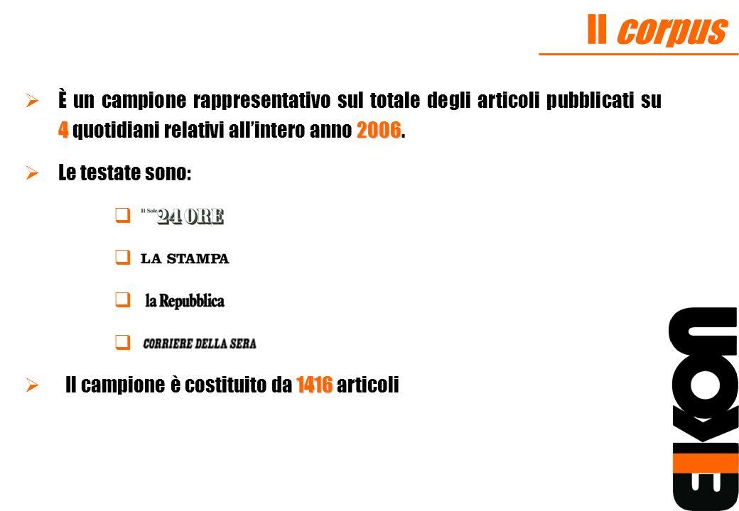 Il corpus 42006 È un campione rappresentativo sul totale degli articoli pubblicati su 4 quotidiani relativi allintero anno 2006. Le testate sono: 1416