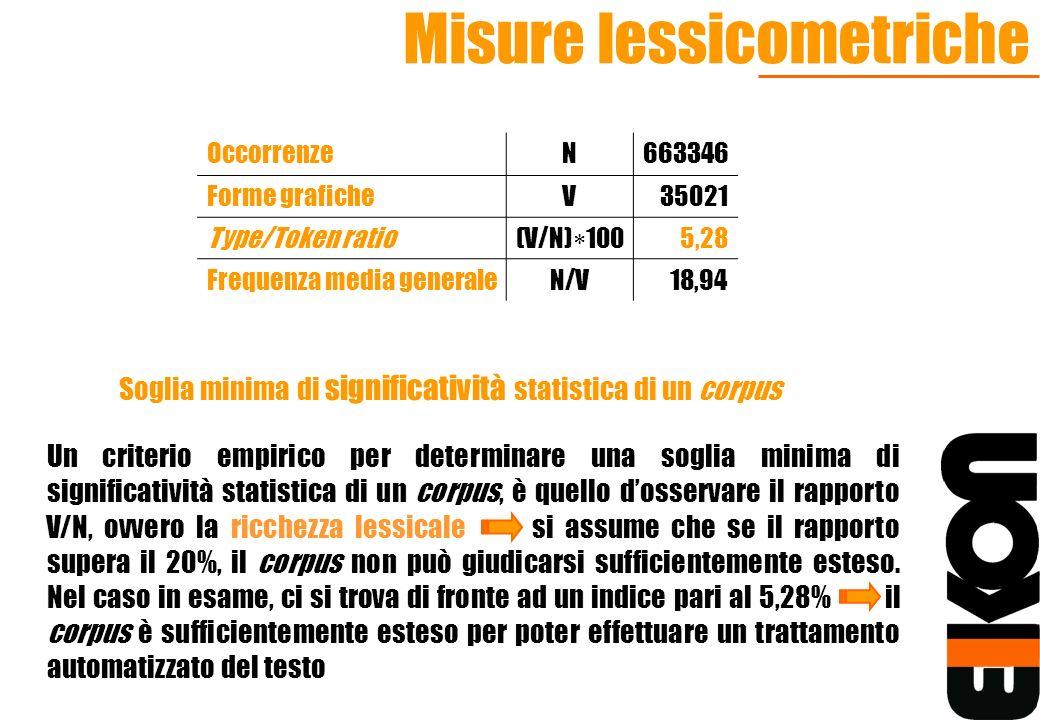 Misure lessicometriche OccorrenzeN663346 Forme graficheV 35021 Type/Token ratio (V/N) 100 5,28 Frequenza media generaleN/V 18,94 Un criterio empirico