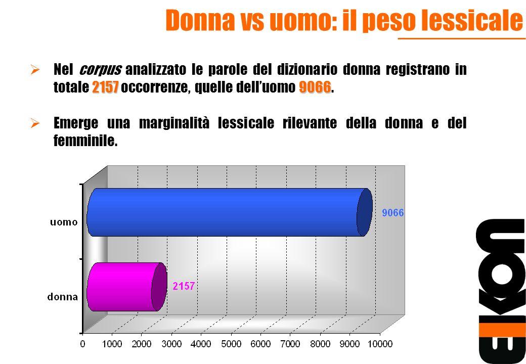 Donna vs uomo: il peso lessicale 21579066 Nel corpus analizzato le parole del dizionario donna registrano in totale 2157 occorrenze, quelle delluomo 9