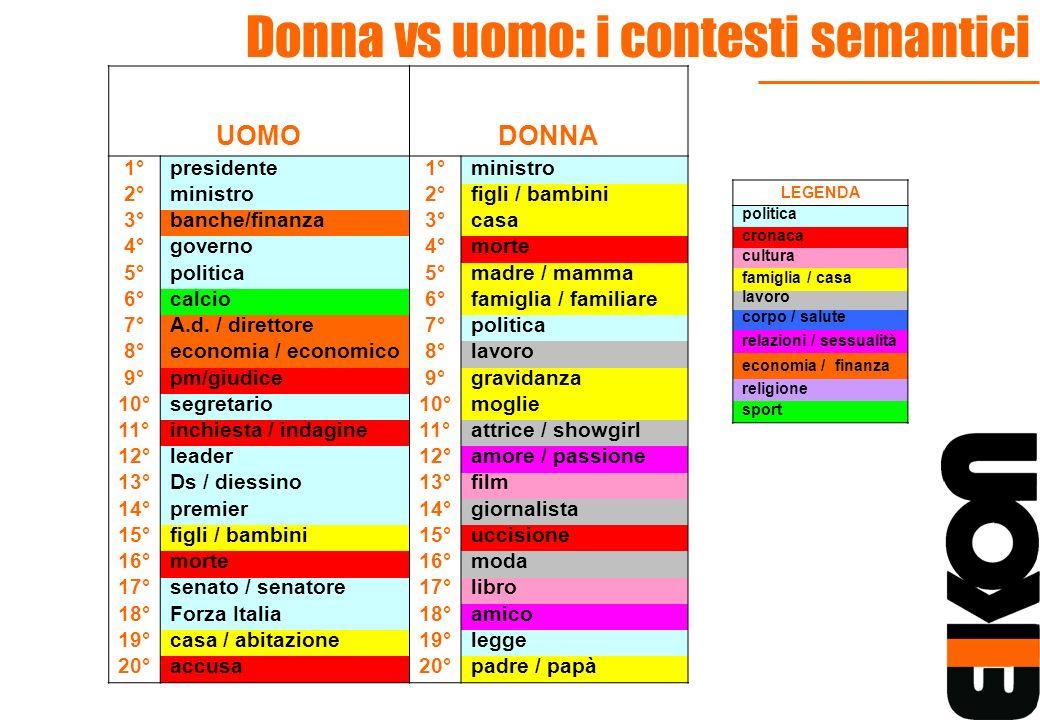 Donna vs uomo: i contesti semantici LEGENDA politica cronaca cultura famiglia / casa lavoro corpo / salute relazioni / sessualità economia / finanza r