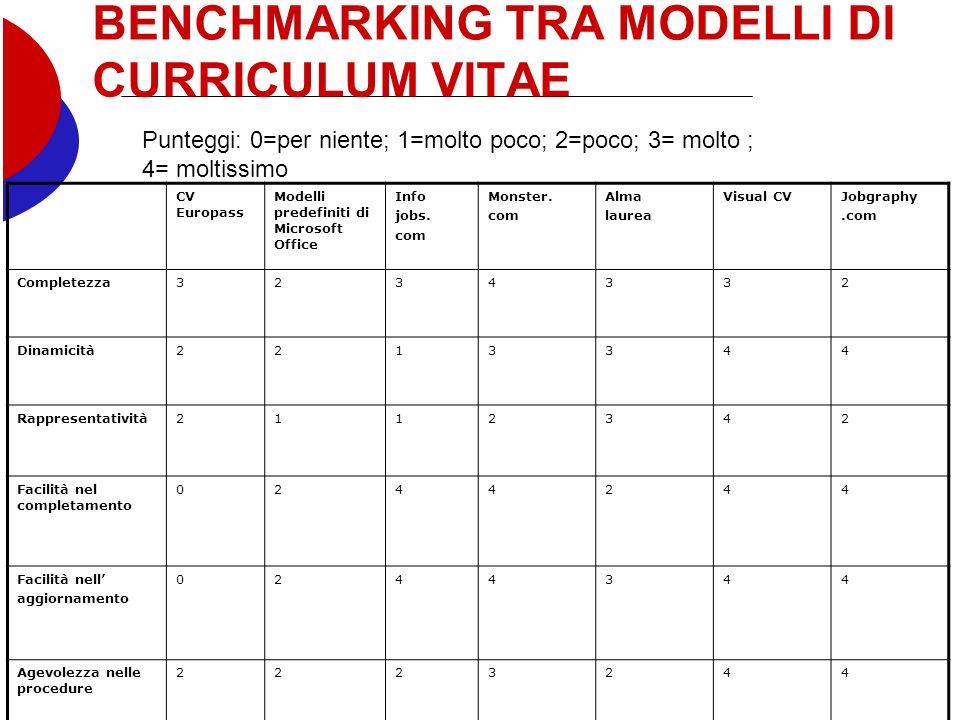 BENCHMARKING TRA MODELLI DI CURRICULUM VITAE CV Europass Modelli predefiniti di Microsoft Office Info jobs.