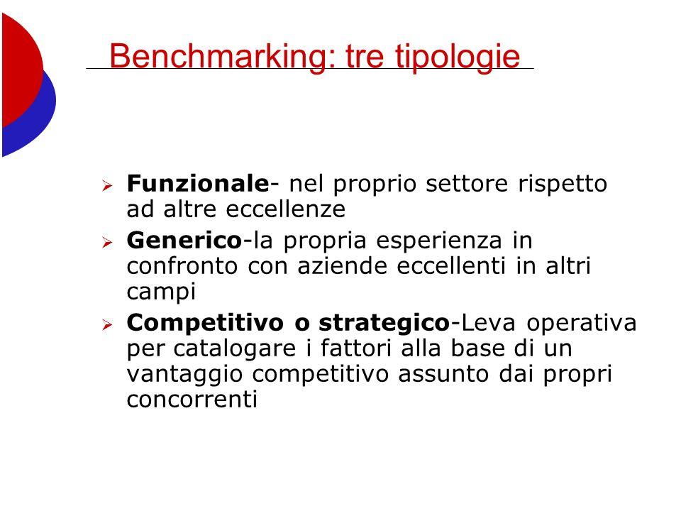 Benchmarking: tre tipologie Funzionale- nel proprio settore rispetto ad altre eccellenze Generico-la propria esperienza in confronto con aziende eccellenti in altri campi Competitivo o strategico-Leva operativa per catalogare i fattori alla base di un vantaggio competitivo assunto dai propri concorrenti