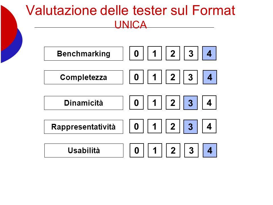 Valutazione delle tester sul Format UNICA 012 0124 01234 Benchmarking 0124 Completezza Dinamicità Rappresentatività 0123 Usabilità 4 3 34 3