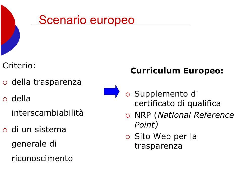 Scenario europeo Criterio: della trasparenza della interscambiabilità di un sistema generale di riconoscimento Curriculum Europeo: Supplemento di certificato di qualifica NRP (National Reference Point) Sito Web per la trasparenza