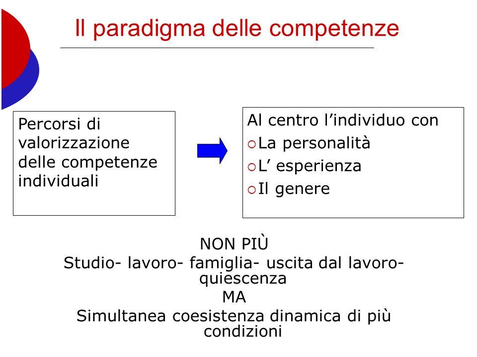 Il paradigma delle competenze Percorsi di valorizzazione delle competenze individuali Al centro lindividuo con La personalità L esperienza Il genere NON PIÙ Studio- lavoro- famiglia- uscita dal lavoro- quiescenza MA Simultanea coesistenza dinamica di più condizioni