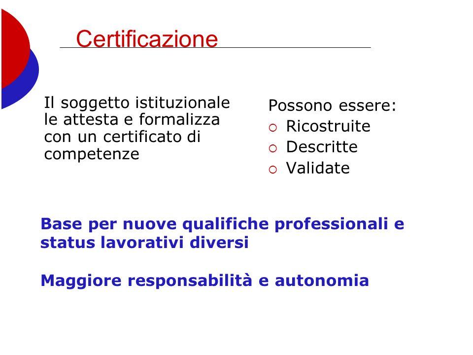 Certificazione Il soggetto istituzionale le attesta e formalizza con un certificato di competenze Possono essere: Ricostruite Descritte Validate Base per nuove qualifiche professionali e status lavorativi diversi Maggiore responsabilità e autonomia