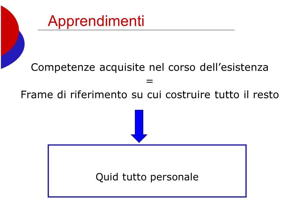 Apprendimenti Competenze acquisite nel corso dellesistenza = Frame di riferimento su cui costruire tutto il resto Quid tutto personale