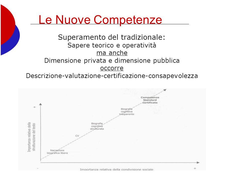 Le Nuove Competenze Superamento del tradizionale: Sapere teorico e operatività ma anche Dimensione privata e dimensione pubblica occorre Descrizione-valutazione-certificazione-consapevolezza