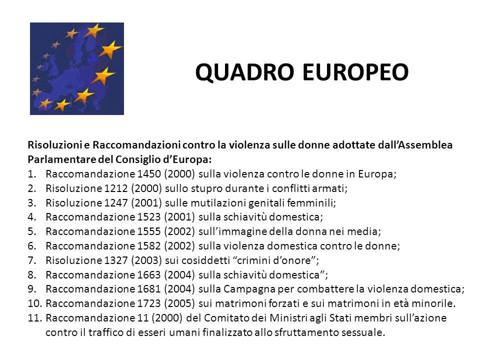 QUADRO EUROPEO Risoluzioni e Raccomandazioni contro la violenza sulle donne adottate dallAssemblea Parlamentare del Consiglio dEuropa: 1.Raccomandazione 1450 (2000) sulla violenza contro le donne in Europa; 2.Risoluzione 1212 (2000) sullo stupro durante i conflitti armati; 3.Risoluzione 1247 (2001) sulle mutilazioni genitali femminili; 4.Raccomandazione 1523 (2001) sulla schiavitù domestica; 5.Raccomandazione 1555 (2002) sullimmagine della donna nei media; 6.Raccomandazione 1582 (2002) sulla violenza domestica contro le donne; 7.Risoluzione 1327 (2003) sui cosiddetti crimini donore; 8.Raccomandazione 1663 (2004) sulla schiavitù domestica; 9.Raccomandazione 1681 (2004) sulla Campagna per combattere la violenza domestica; 10.Raccomandazione 1723 (2005) sui matrimoni forzati e sui matrimoni in età minorile.