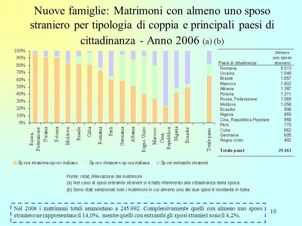 10 Nuove famiglie: Matrimoni con almeno uno sposo straniero per tipologia di coppia e principali paesi di cittadinanza - Anno 2006 (a) (b) Nel 2006 i matrimoni totali ammontano a 245.992.