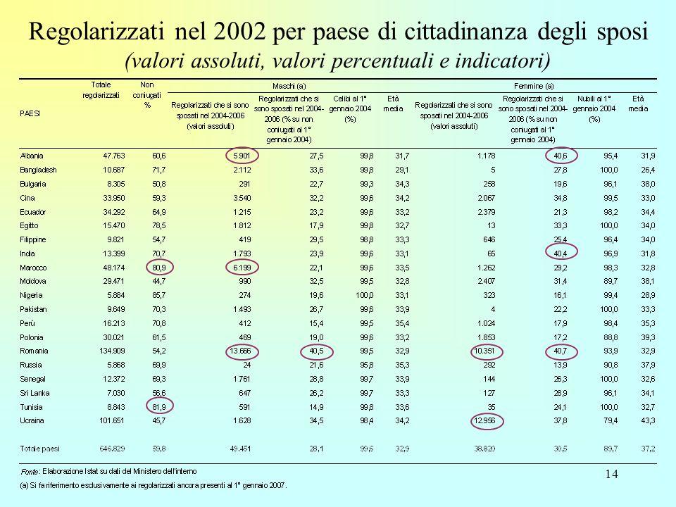14 Regolarizzati nel 2002 per paese di cittadinanza degli sposi (valori assoluti, valori percentuali e indicatori)
