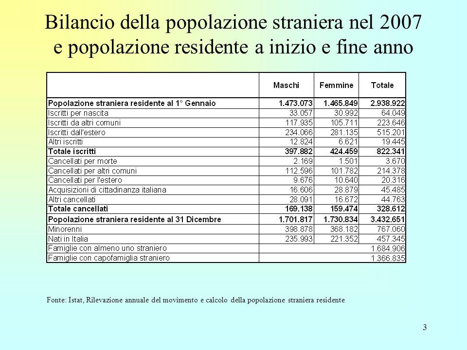 3 Bilancio della popolazione straniera nel 2007 e popolazione residente a inizio e fine anno Fonte: Istat, Rilevazione annuale del movimento e calcolo della popolazione straniera residente