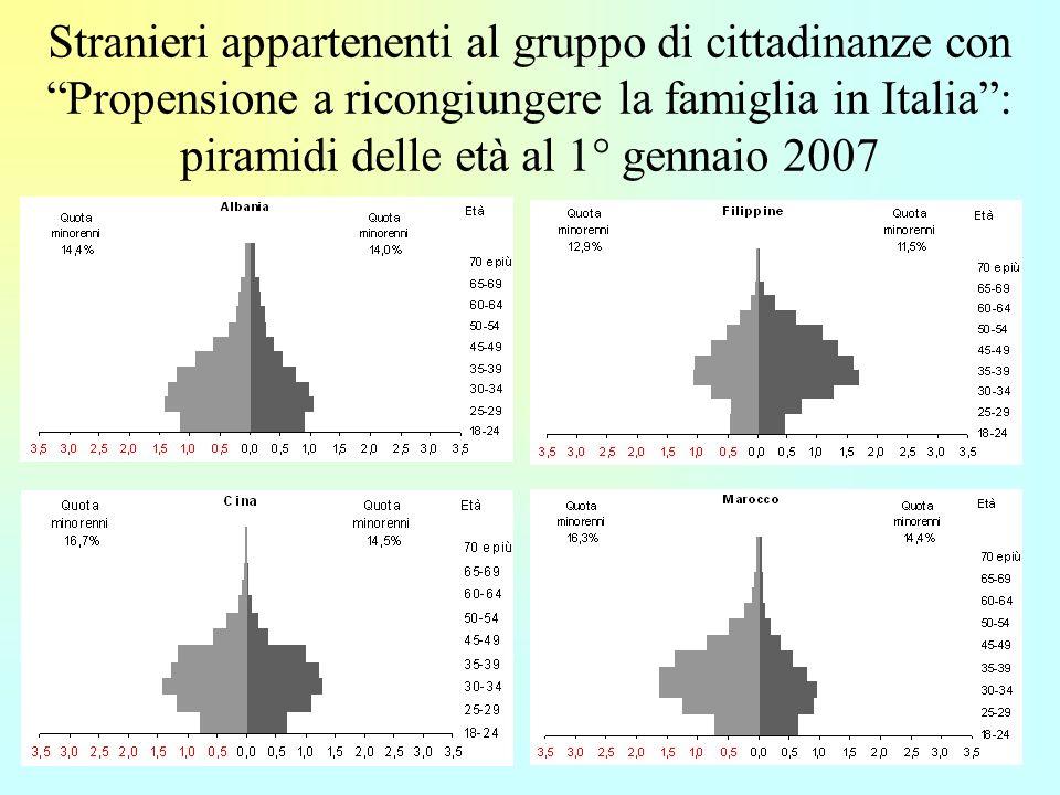 7 Stranieri appartenenti al gruppo di cittadinanze con Propensione a ricongiungere la famiglia in Italia: piramidi delle età al 1° gennaio 2007