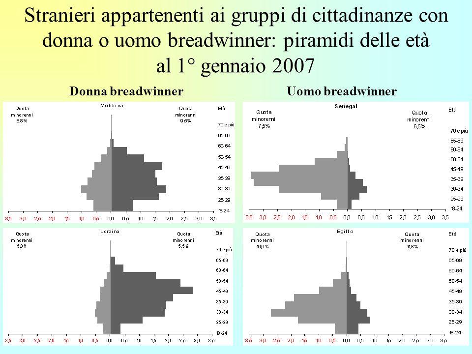 8 Stranieri appartenenti ai gruppi di cittadinanze con donna o uomo breadwinner: piramidi delle età al 1° gennaio 2007 Donna breadwinnerUomo breadwinner