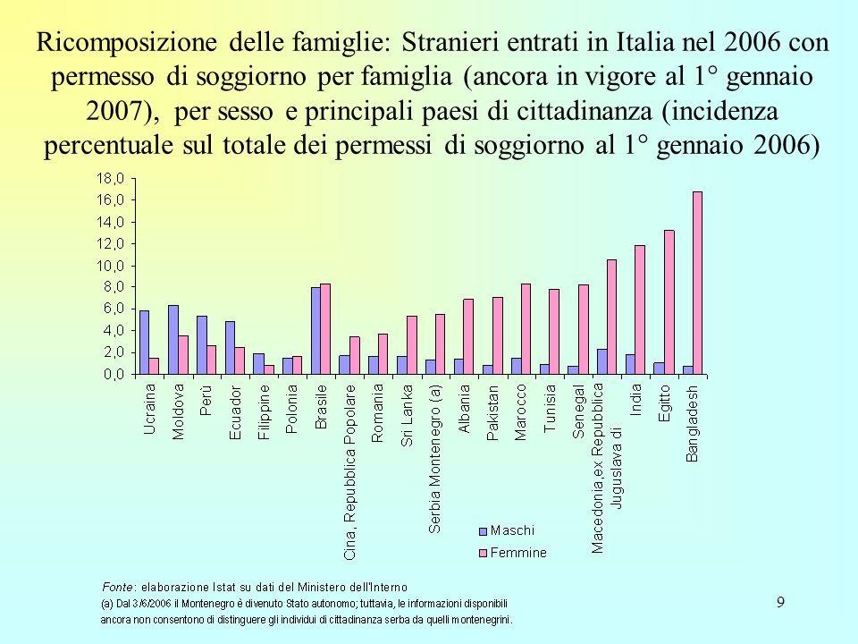 9 Ricomposizione delle famiglie: Stranieri entrati in Italia nel 2006 con permesso di soggiorno per famiglia (ancora in vigore al 1° gennaio 2007), per sesso e principali paesi di cittadinanza (incidenza percentuale sul totale dei permessi di soggiorno al 1° gennaio 2006)