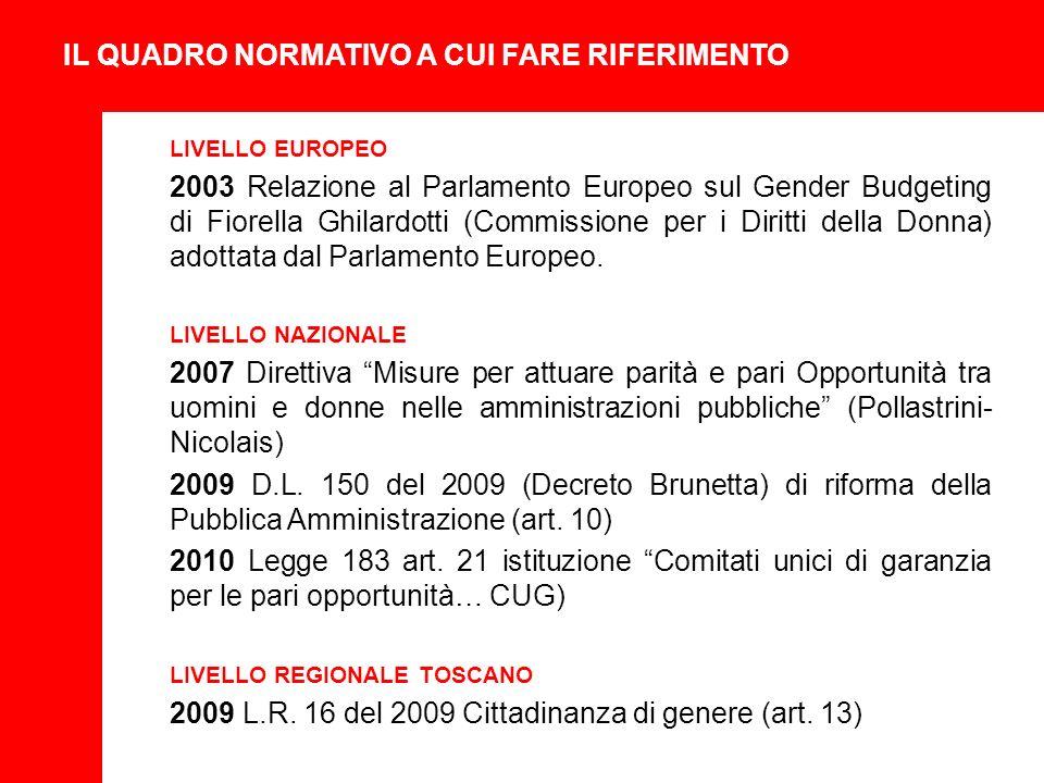 IL QUADRO NORMATIVO A CUI FARE RIFERIMENTO LIVELLO EUROPEO 2003 Relazione al Parlamento Europeo sul Gender Budgeting di Fiorella Ghilardotti (Commissione per i Diritti della Donna) adottata dal Parlamento Europeo.