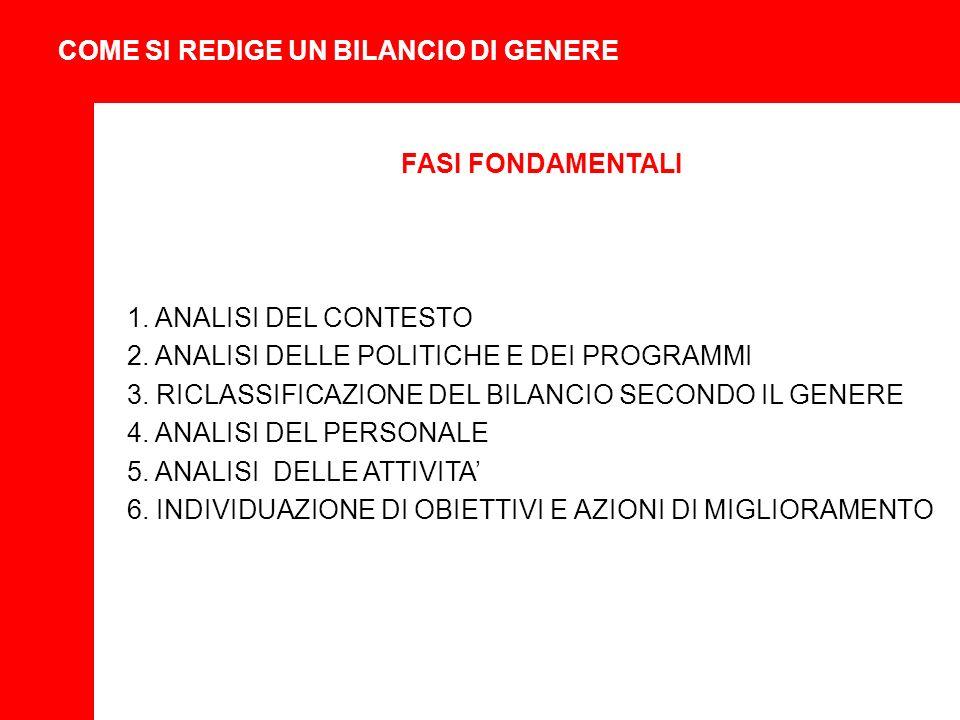 COME SI REDIGE UN BILANCIO DI GENERE FASI FONDAMENTALI 1.