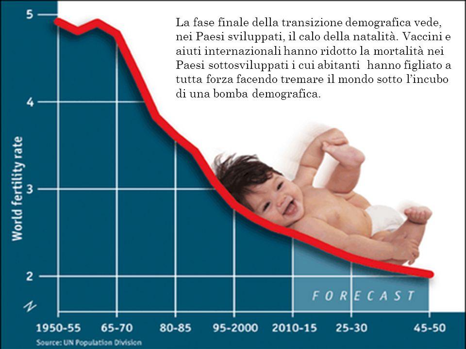 La fase finale della transizione demografica vede, nei Paesi sviluppati, il calo della natalità. Vaccini e aiuti internazionali hanno ridotto la morta