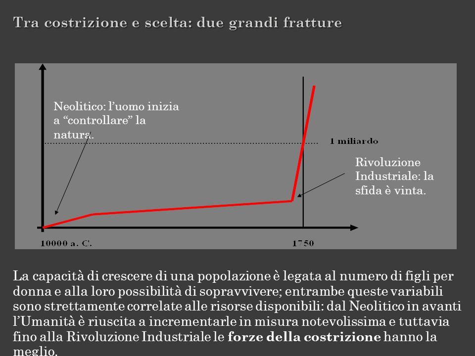 Tra costrizione e scelta: due grandi fratture La capacità di crescere di una popolazione è legata al numero di figli per donna e alla loro possibilità
