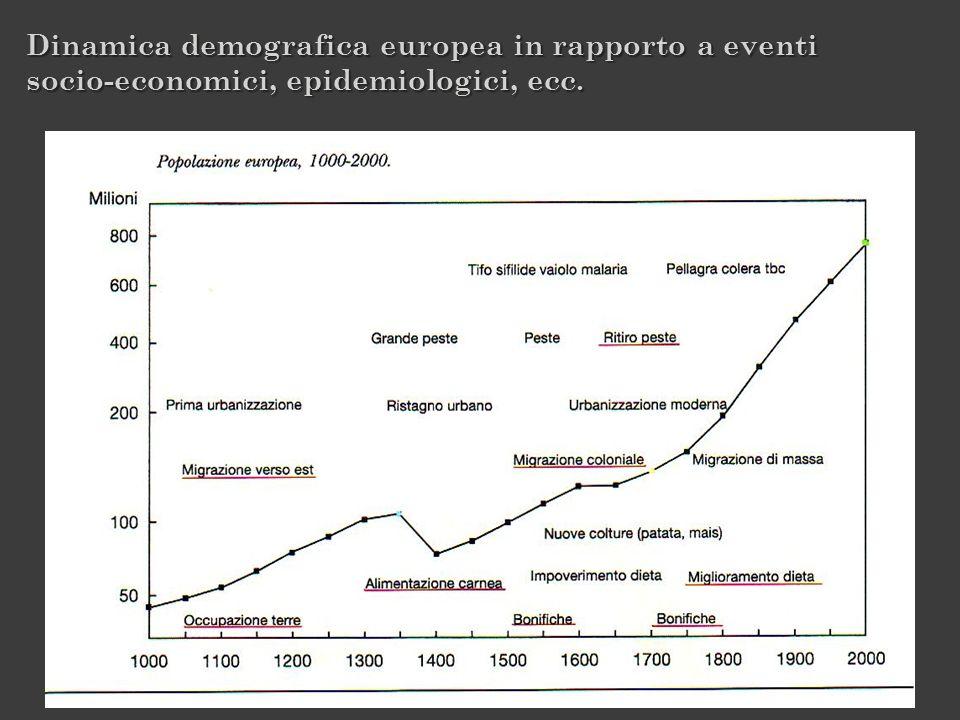 Dinamica demografica europea in rapporto a eventi socio-economici, epidemiologici, ecc.