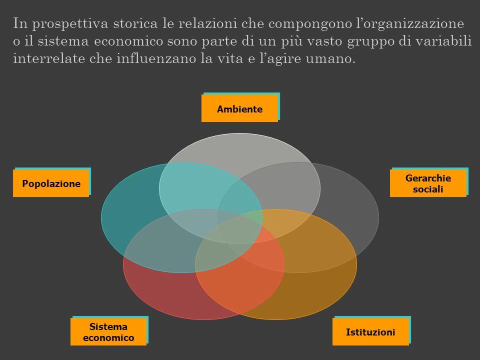 Ambiente Gerarchie sociali Gerarchie sociali Istituzioni Sistema economico Sistema economico Popolazione In prospettiva storica le relazioni che compo